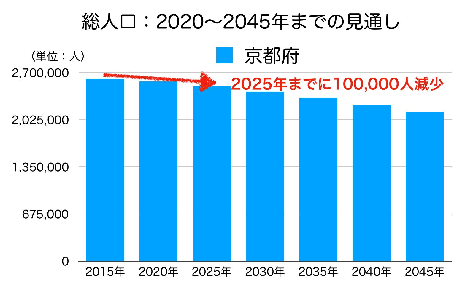京都府の人口予測