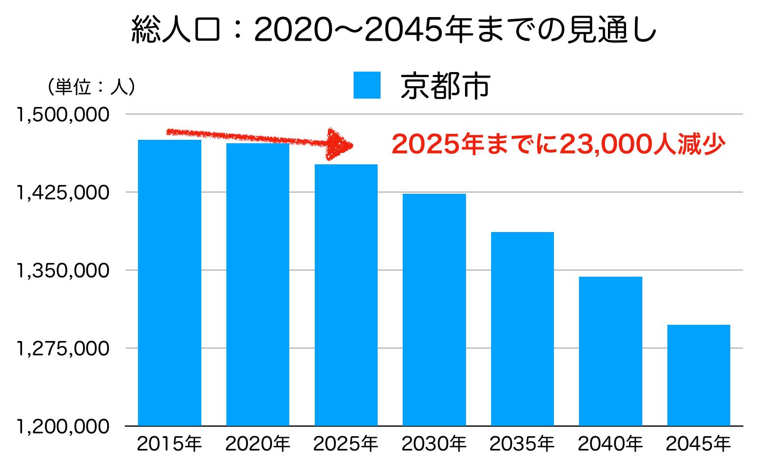 京都市の人口予測
