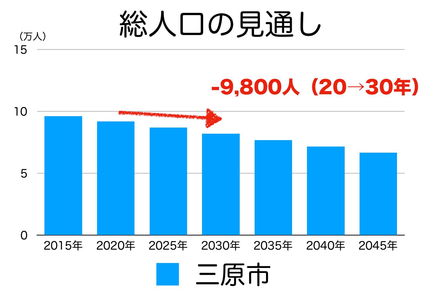 三原市の人口予測
