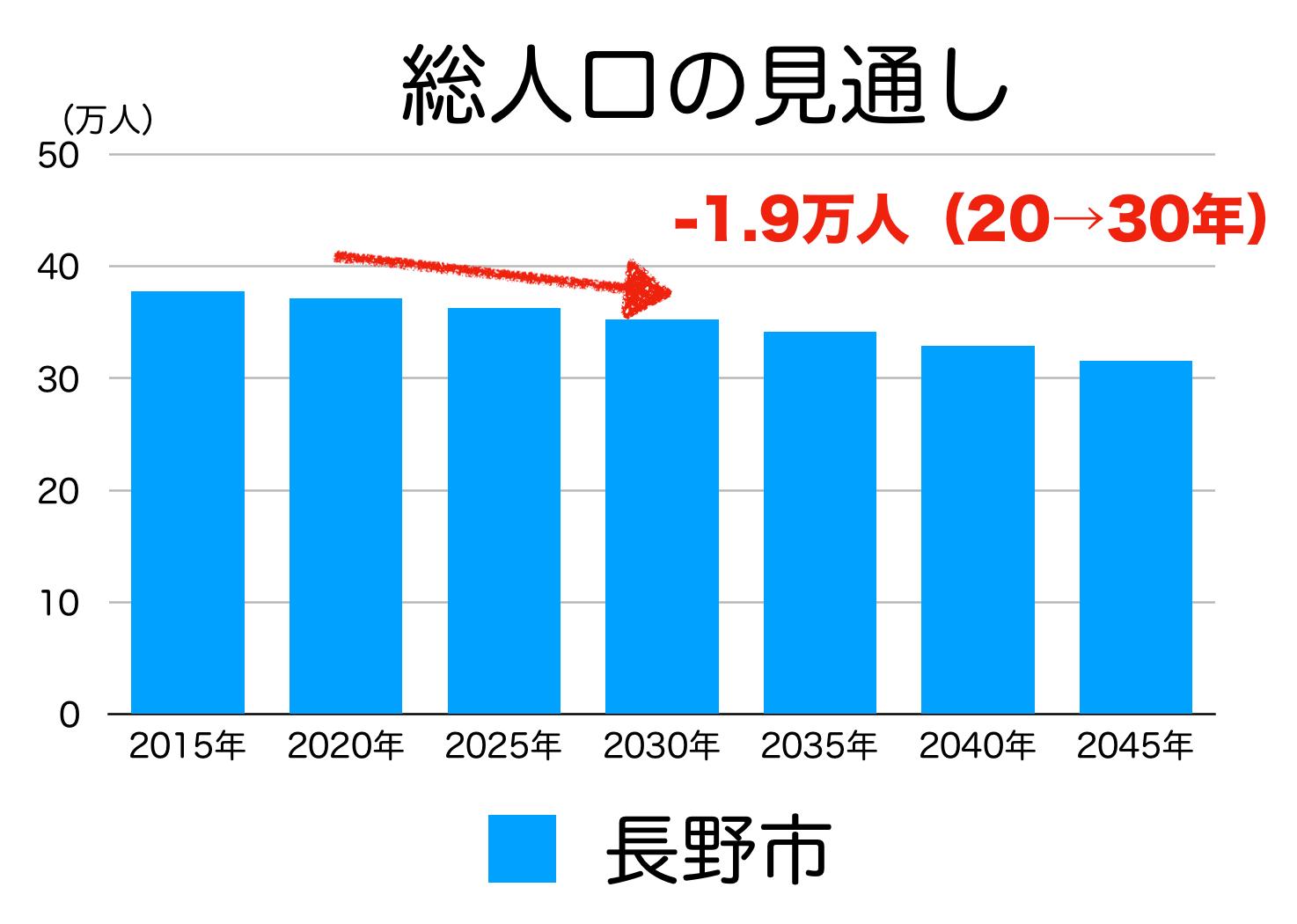 長野市の人口予測