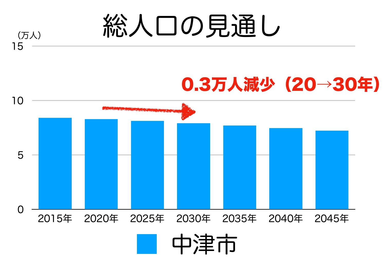 中津市の人口予測
