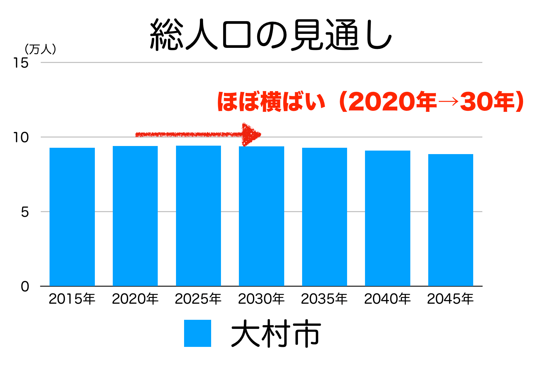 大村市の人口予測