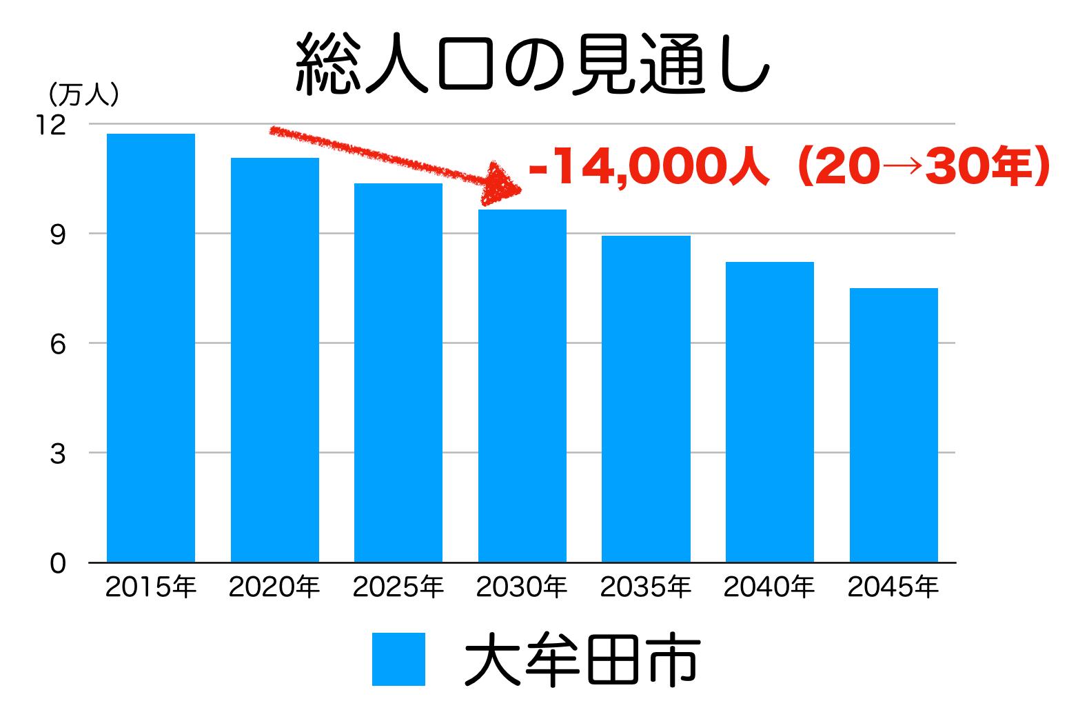 大牟田市の人口予測