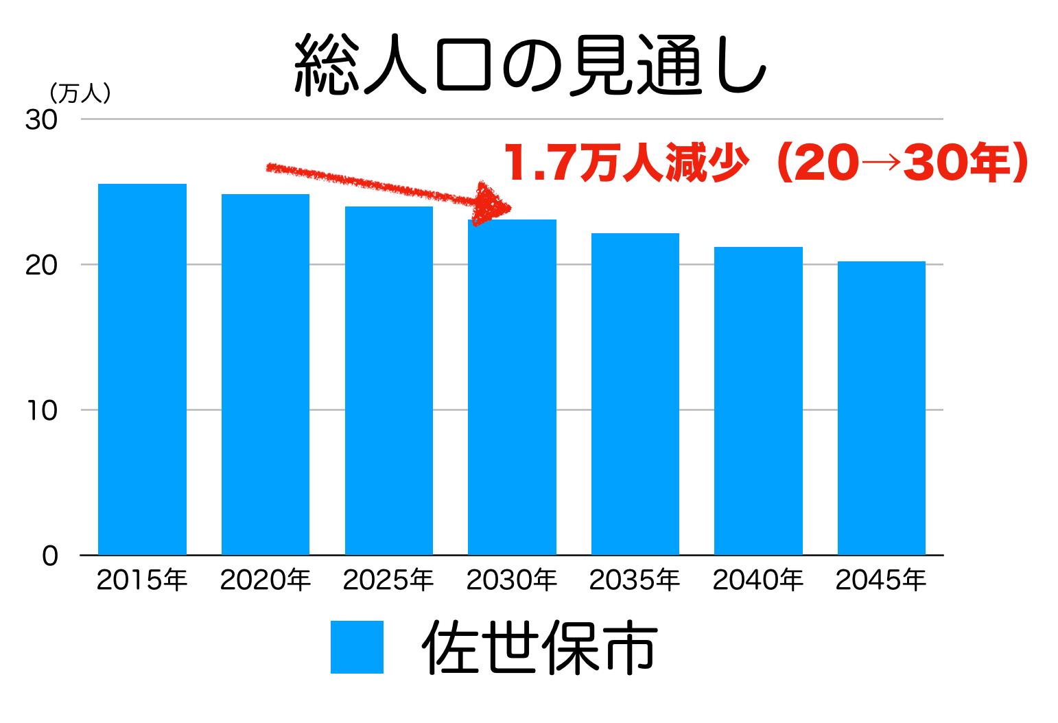 佐世保市の人口予測