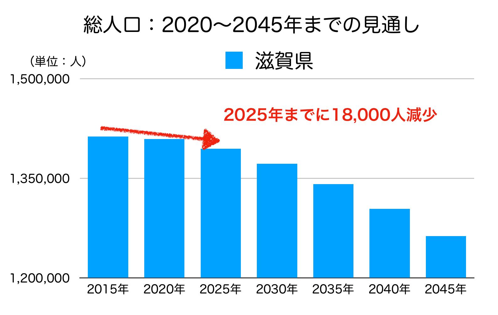 滋賀県の人口予測