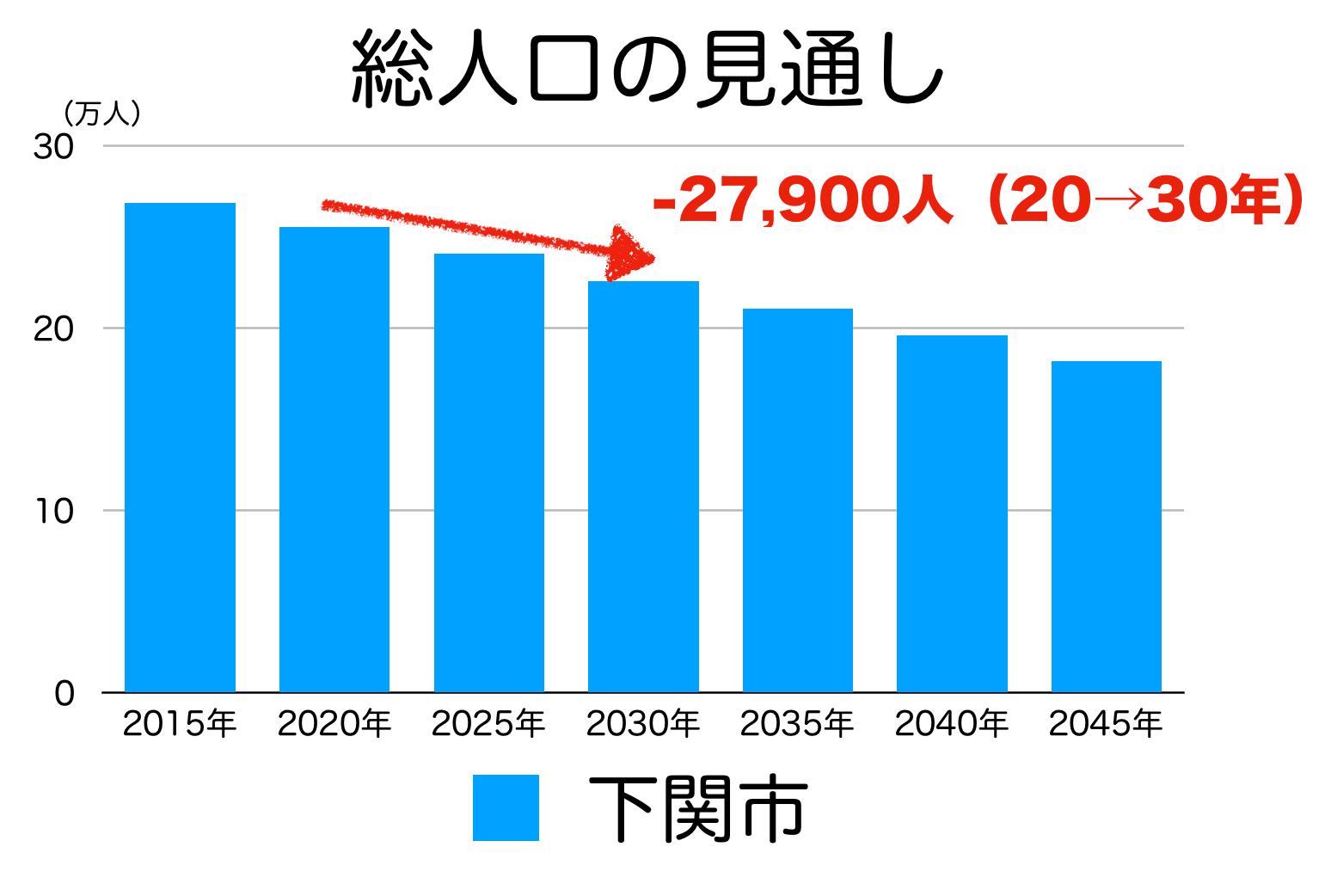 下関市の人口予測