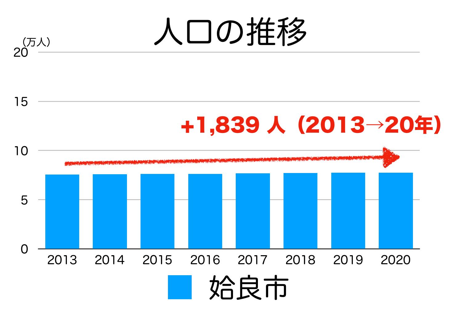 姶良市の人口推移