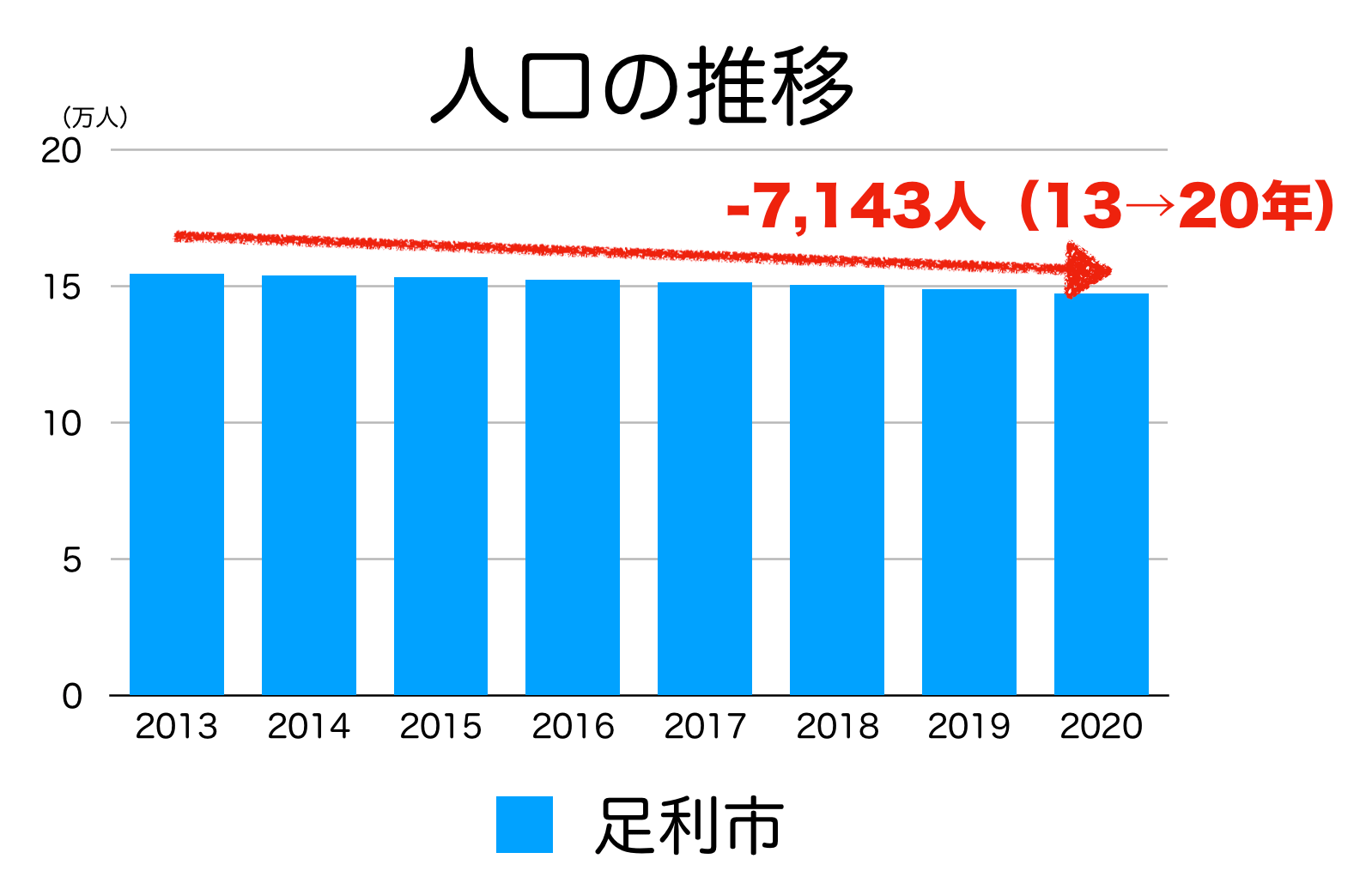 足利市の人口推移