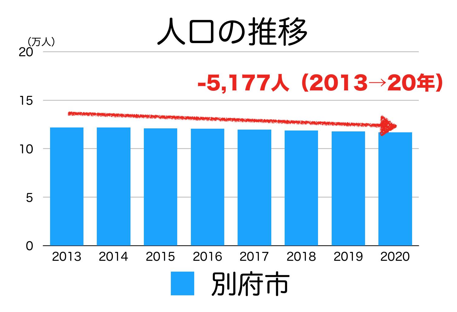 別府市の人口推移
