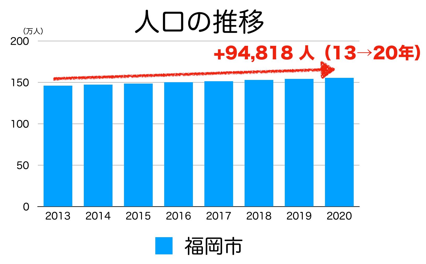 福岡市の人口推移