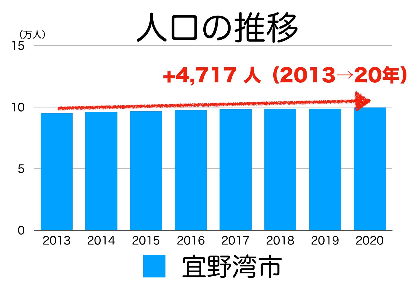 宜野湾市の人口推移