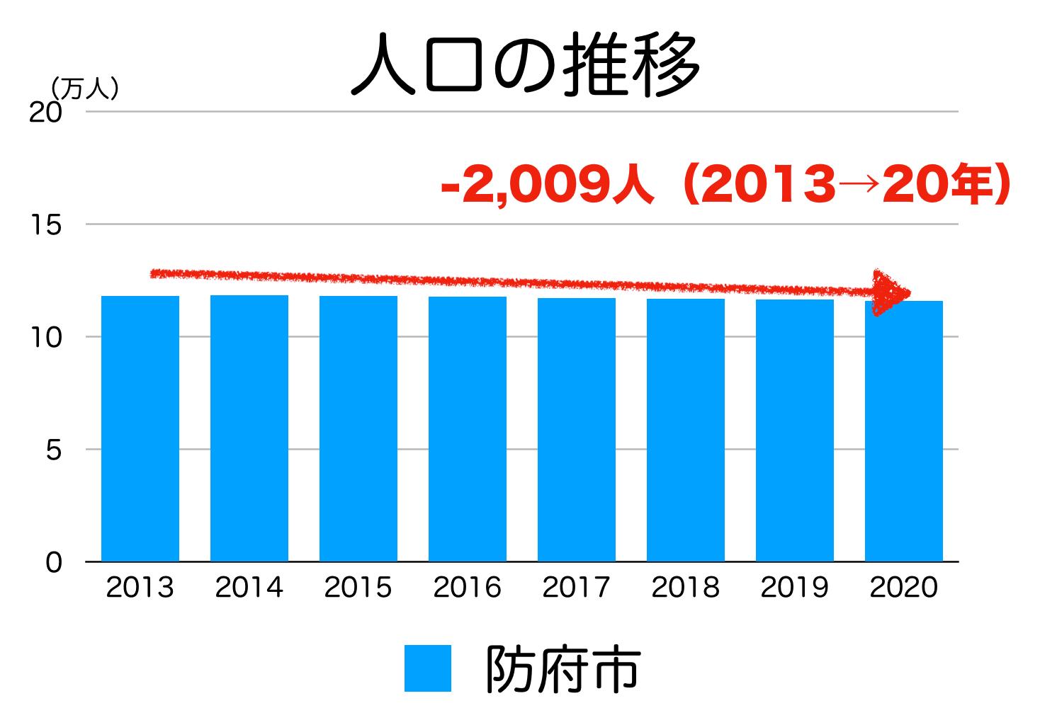防府市の人口推移