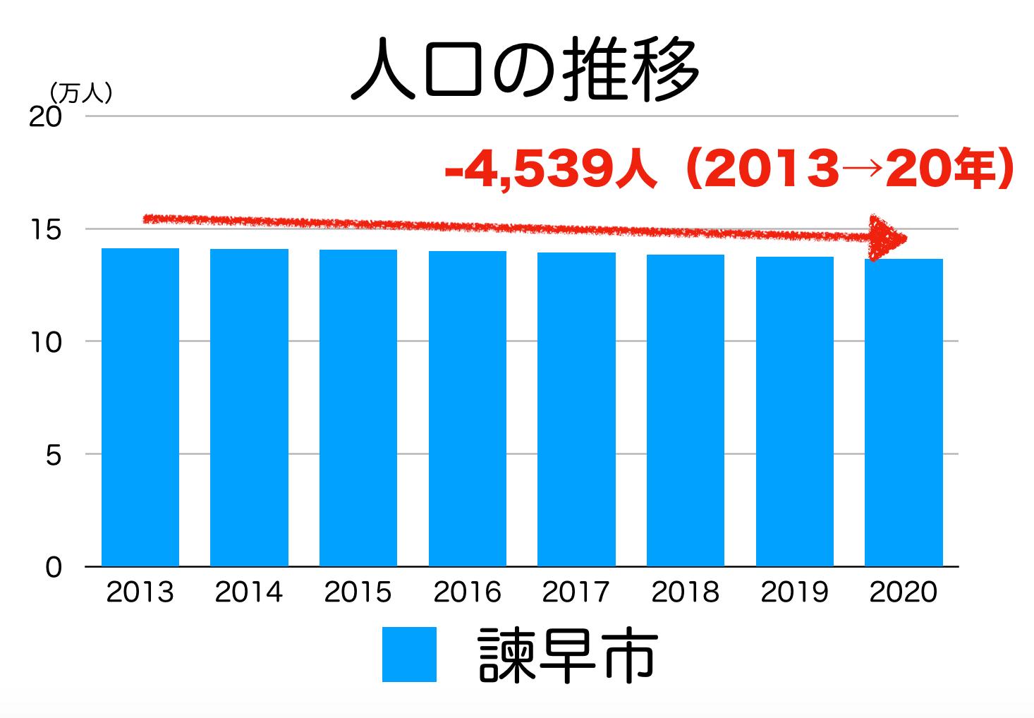 諫早市の人口推移