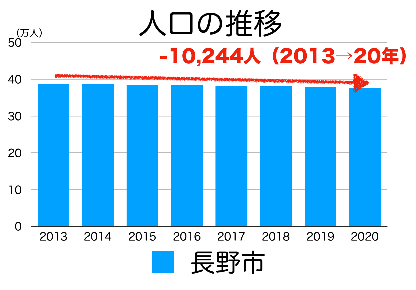 長野市の人口推移