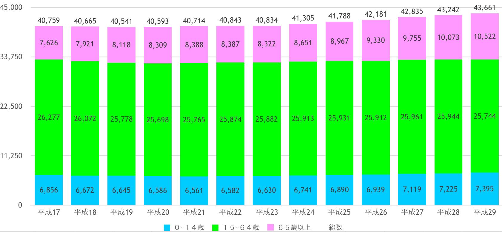 南城市の人口推移