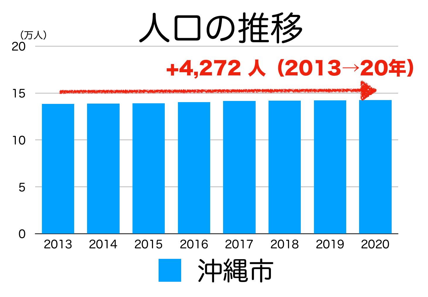 沖縄市の人口推移