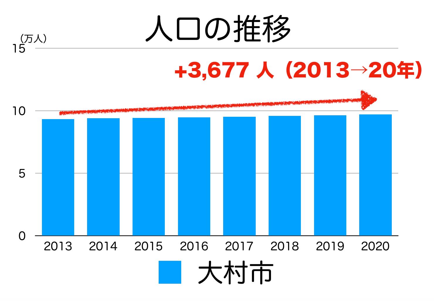 大村市の人口推移