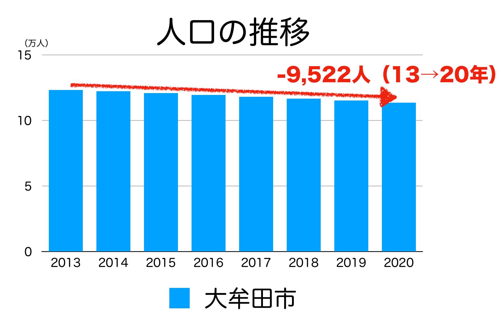 大牟田市の人口推移