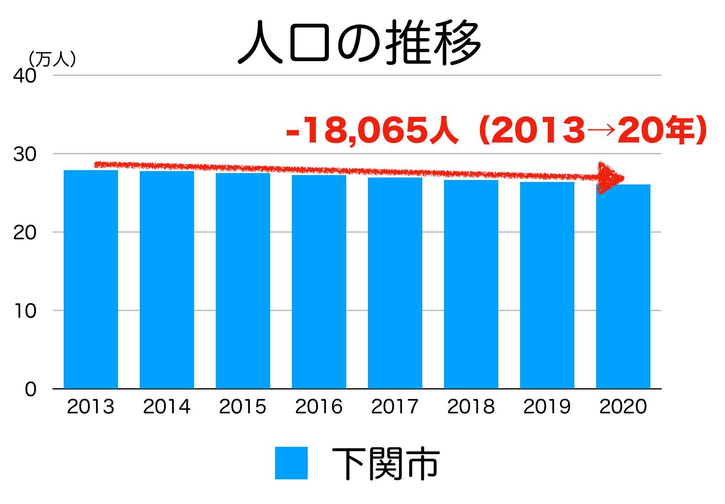 下関市の人口推移