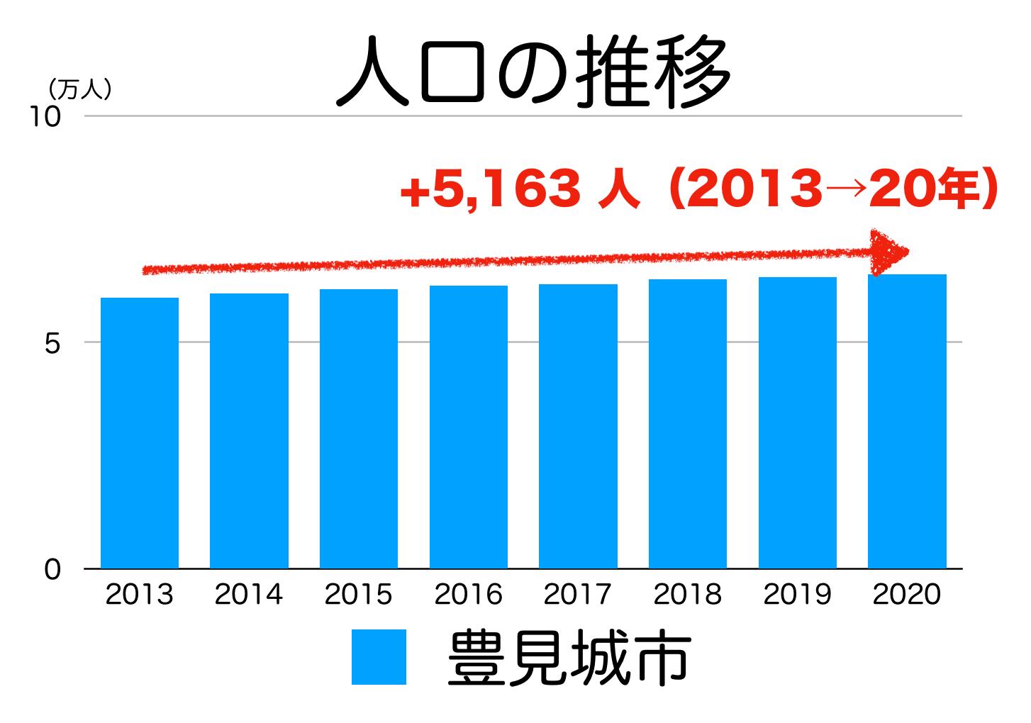 豊見城市の人口推移