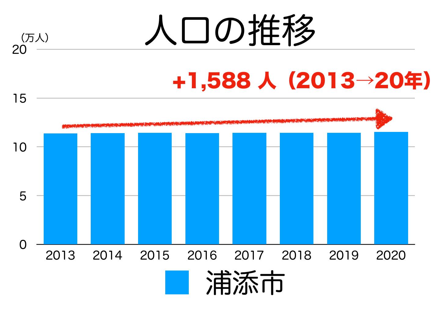 浦添市の人口推移