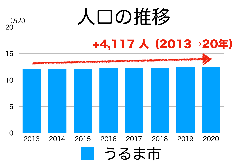 うるま市の人口推移