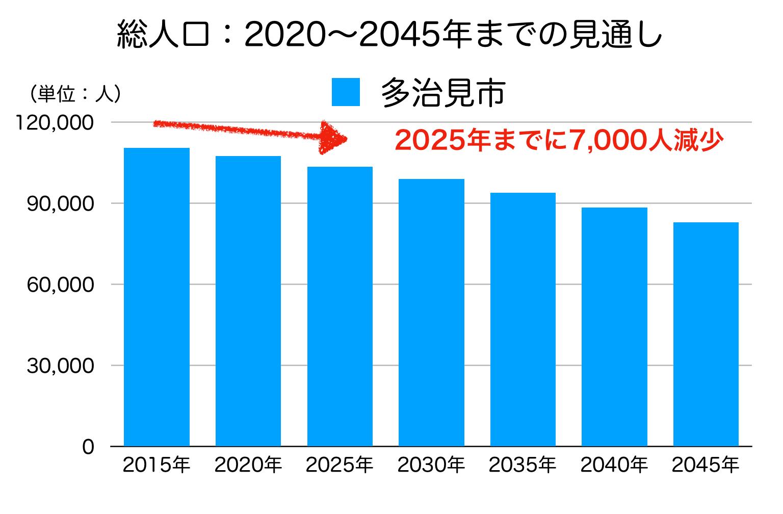 多治見市の人口予測