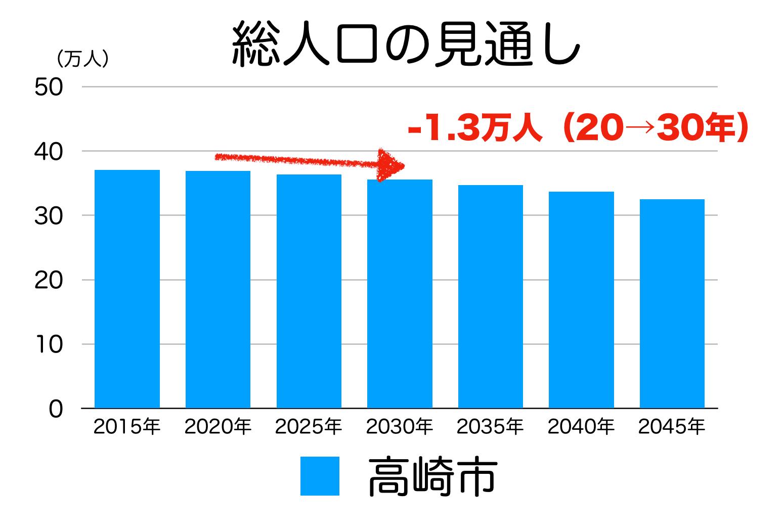 高崎市の人口予測