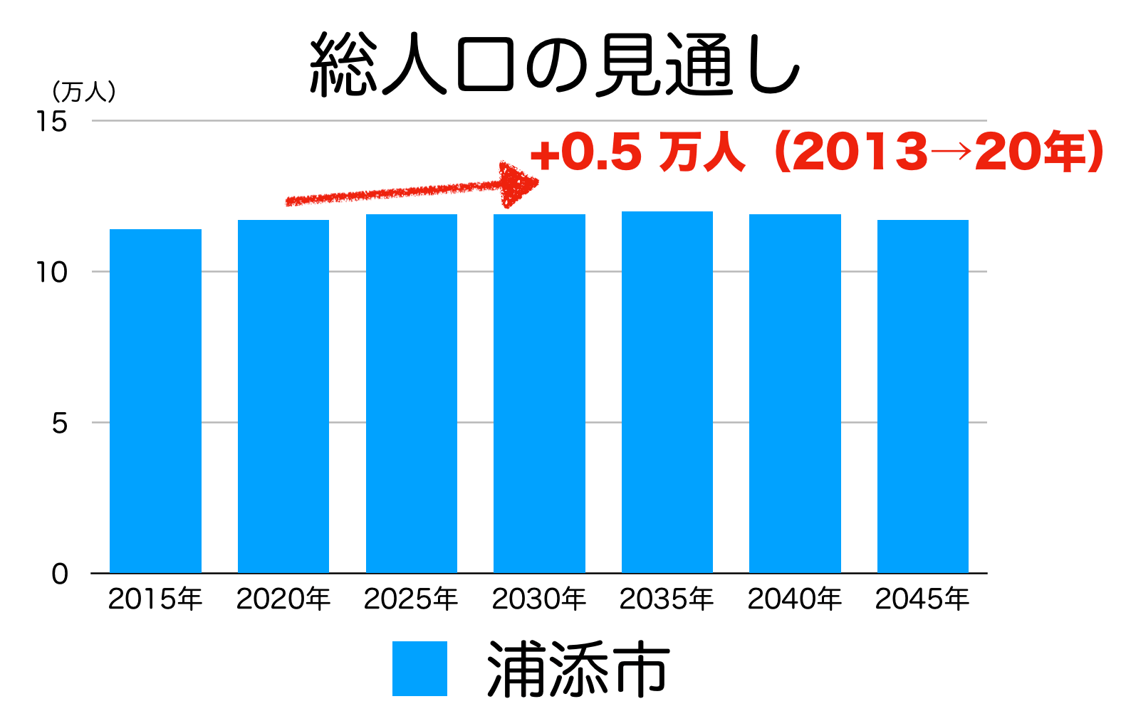 浦添市の人口予測