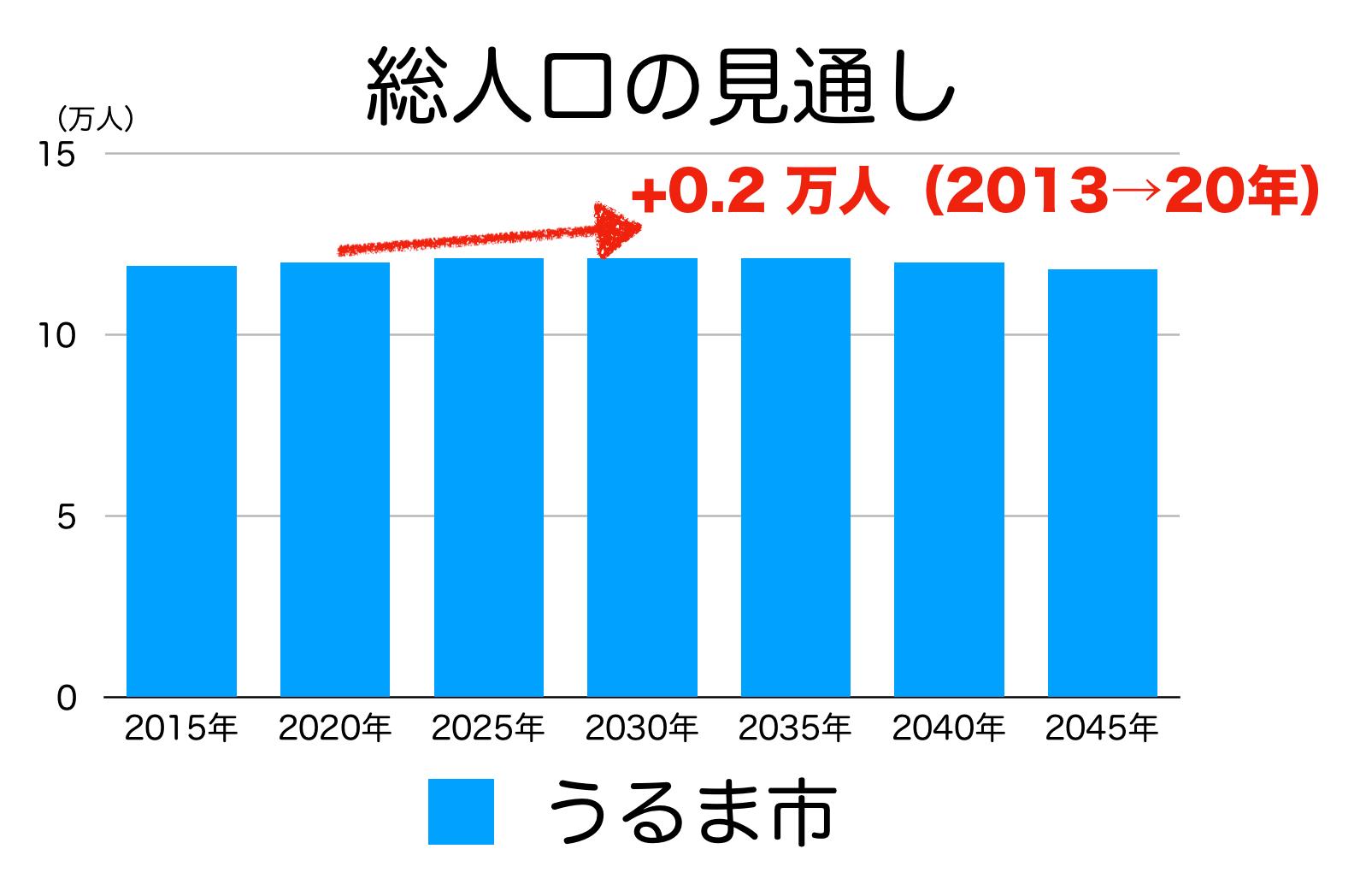 うるま市の人口予測