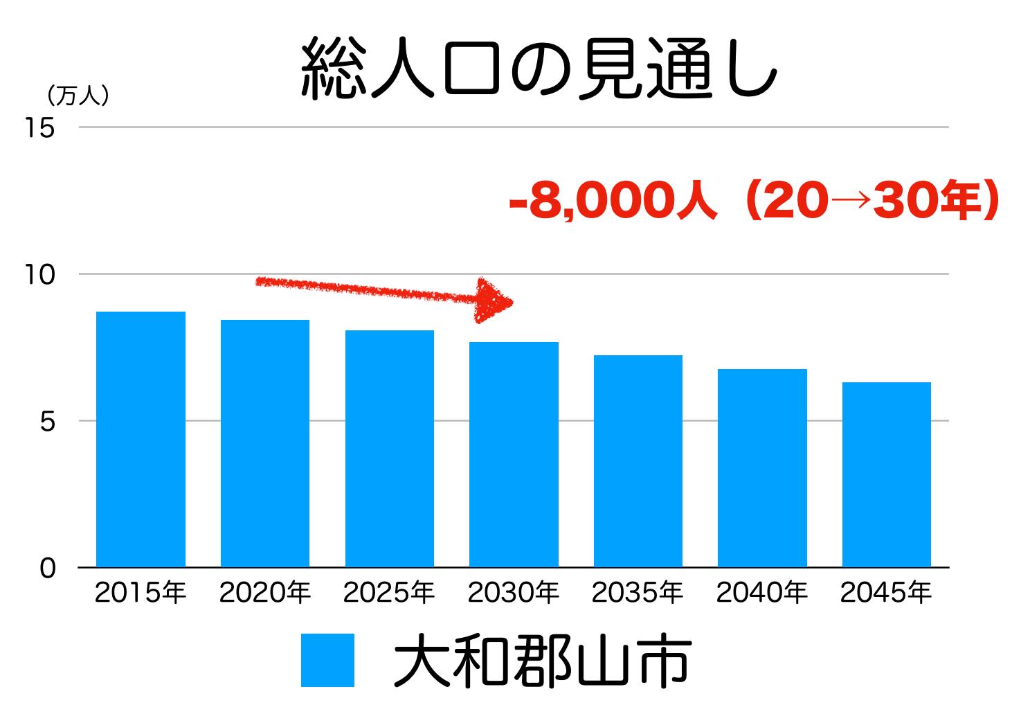 大和郡山市の人口予測