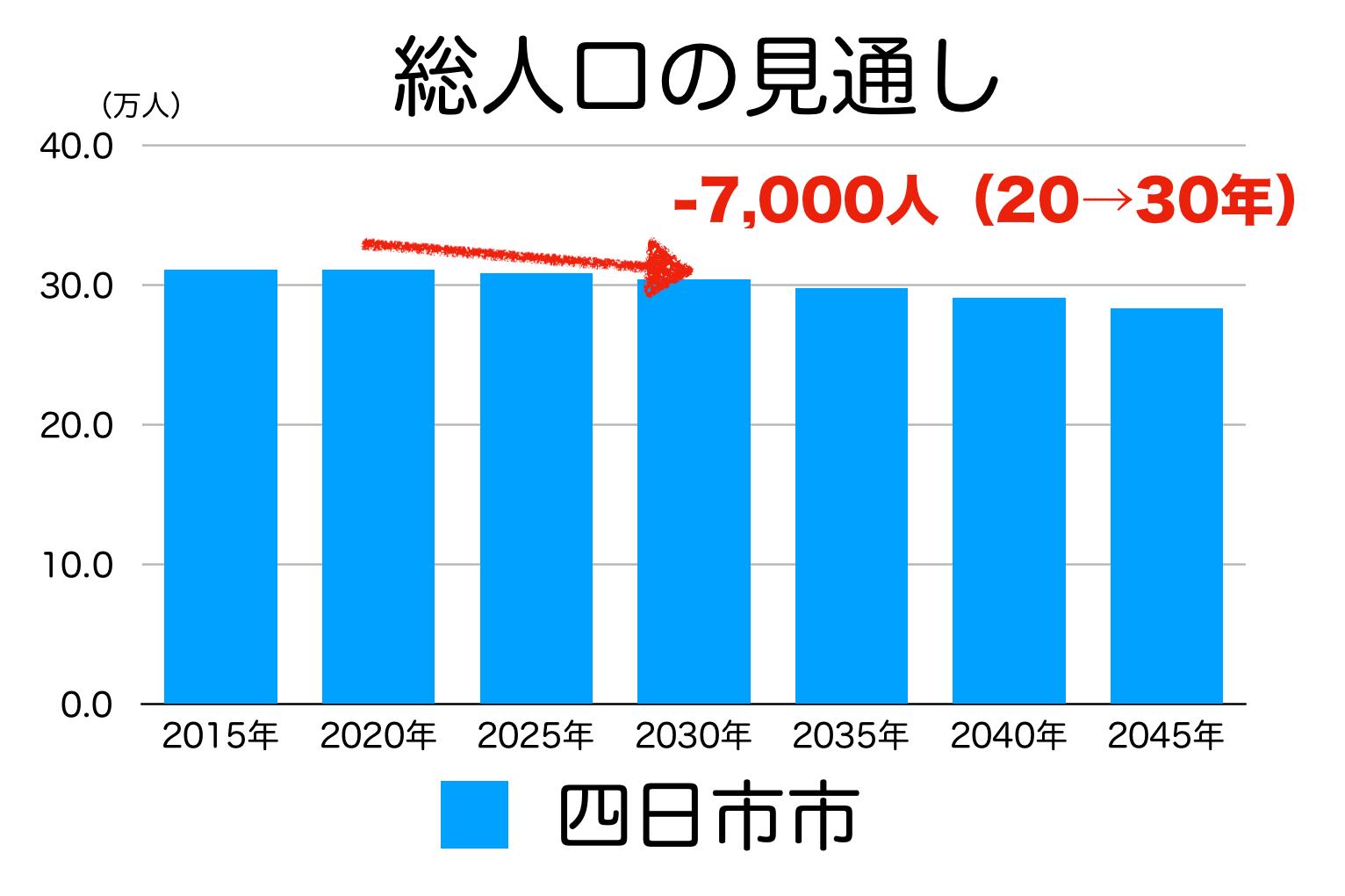 四日市市の人口予測