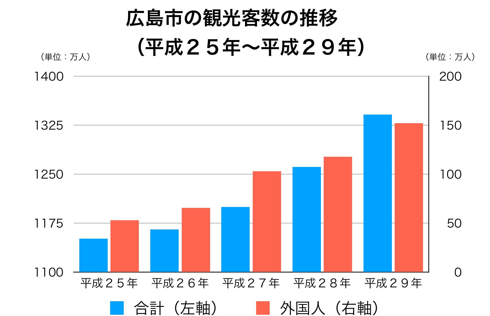広島県の観光客数の推移
