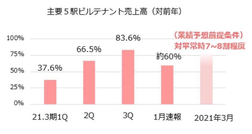 JR九州の不動産賃貸事業の決算