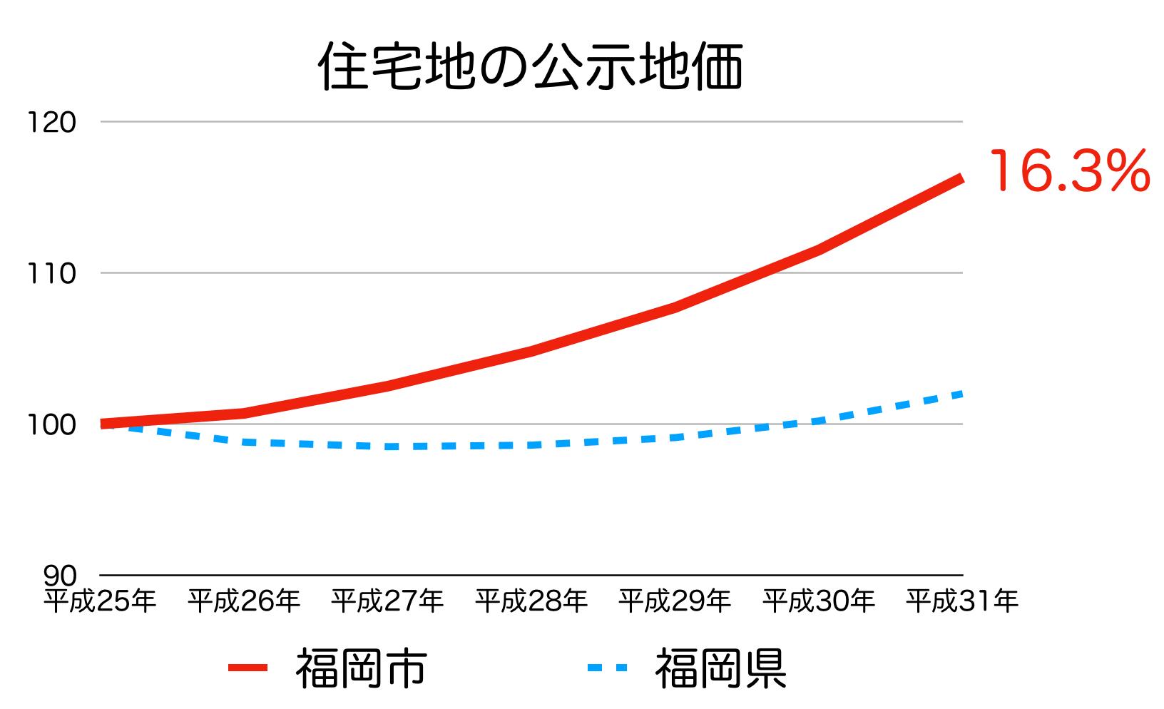 福岡市の公示地価 H25-H31