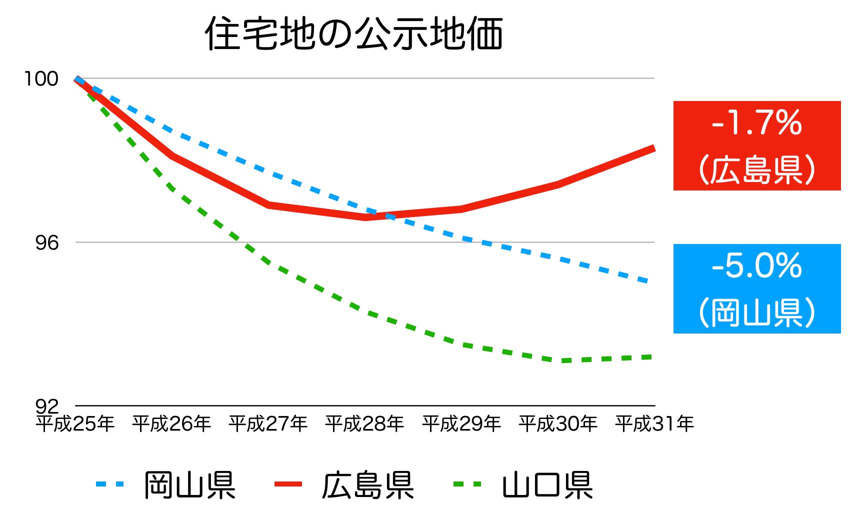広島県の公示地価 H25-H31