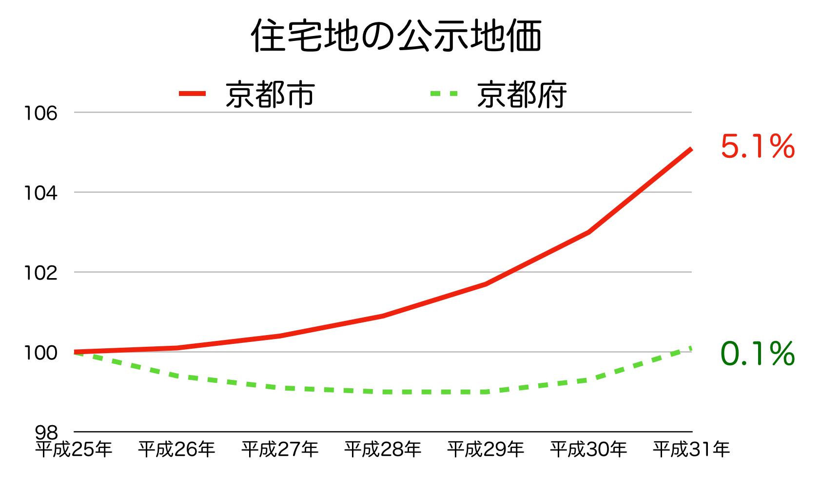 京都市の公示地価 H25-H31