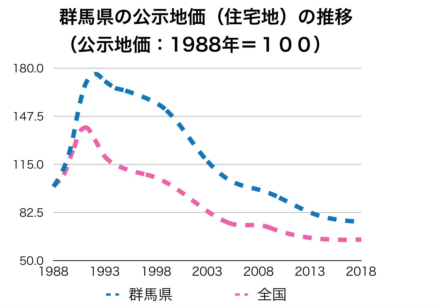 群馬県の公示地価の推移