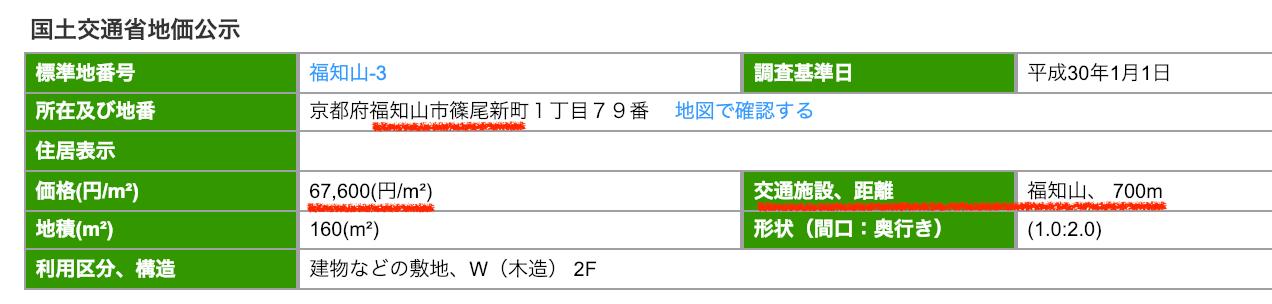 福知山市篠尾新町の公示地価