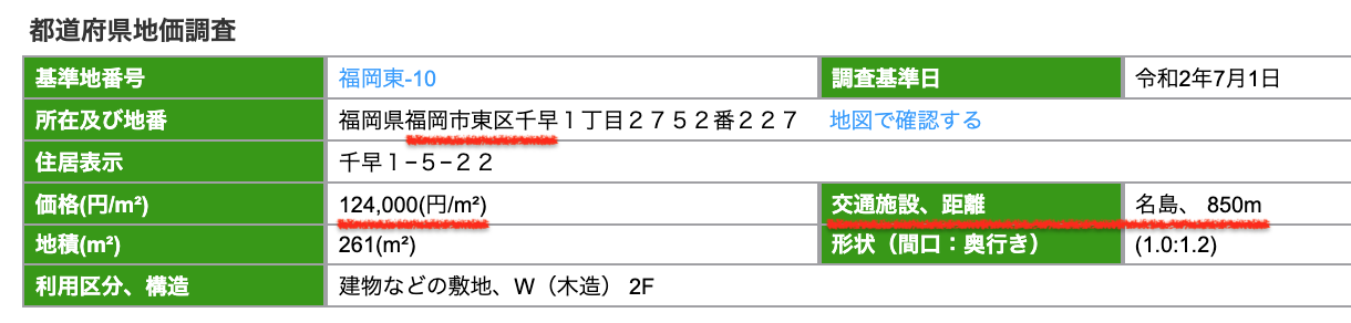 福岡市東区の公示地価