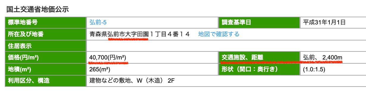 弘前市の公示地価