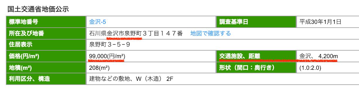 金沢市泉野町の公示地価
