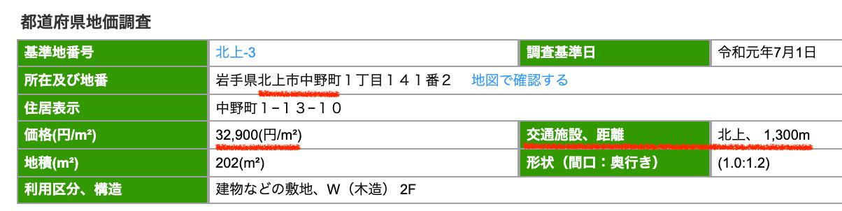 北上市の公示地価