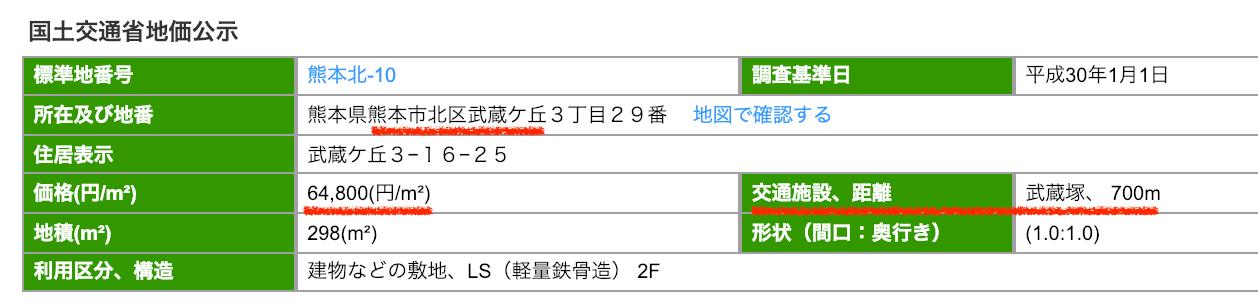 熊本市北区武蔵ヶ丘の公示地価