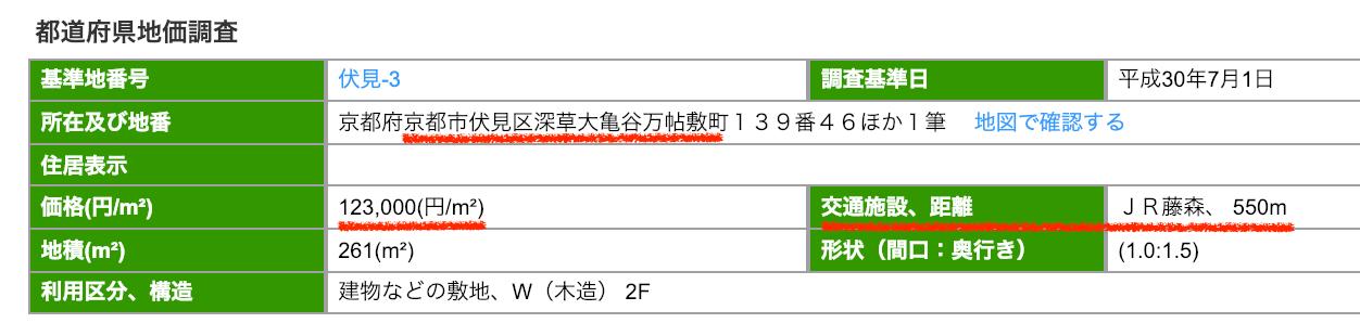 京都市伏見区の公示地価