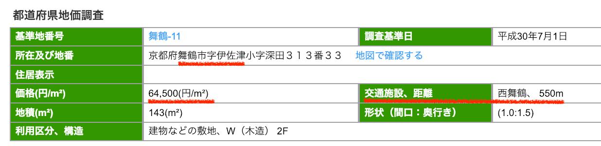舞鶴市の公示地価