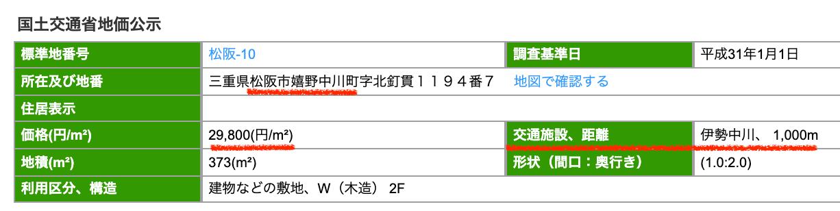 松阪市の公示地価