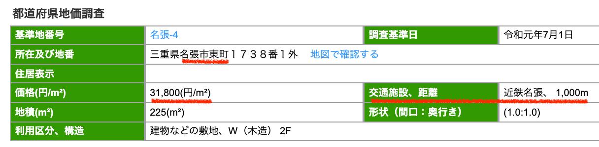名張市の公示地価