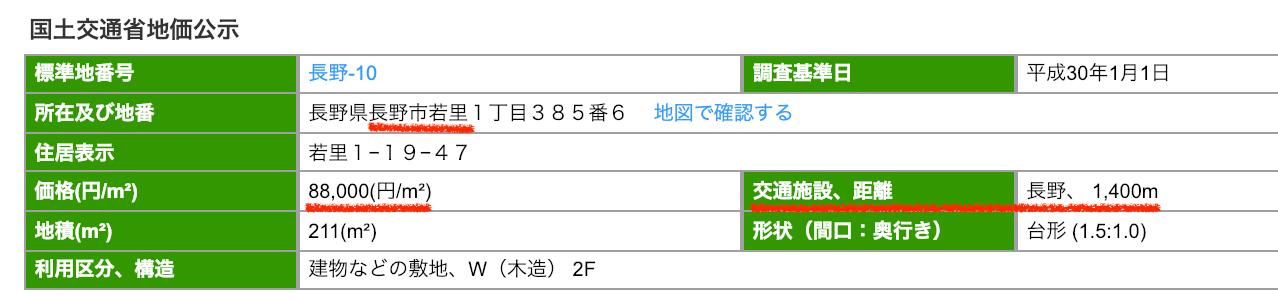 長野市若里の公示地価
