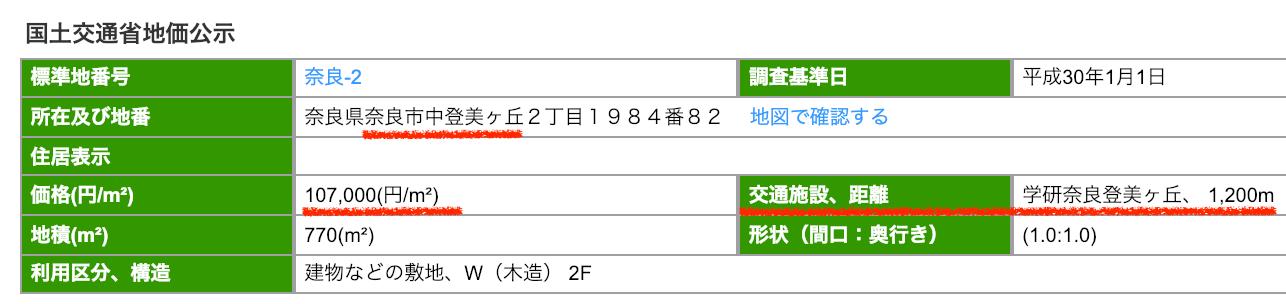 奈良市中登美ケ丘の公示地価